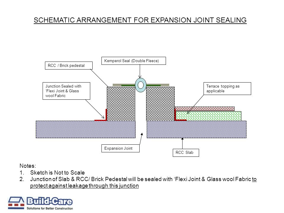 SCHEMATIC ARRANGEMENT FOR EXPANSION JOINT SEALING