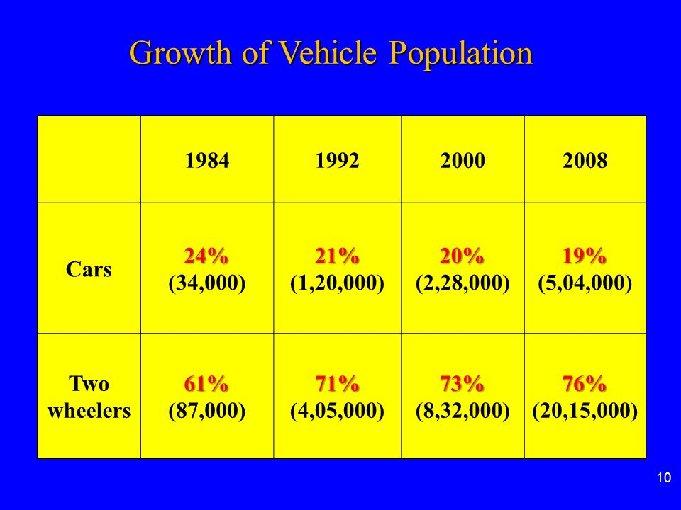 Growth of Vehicle Population