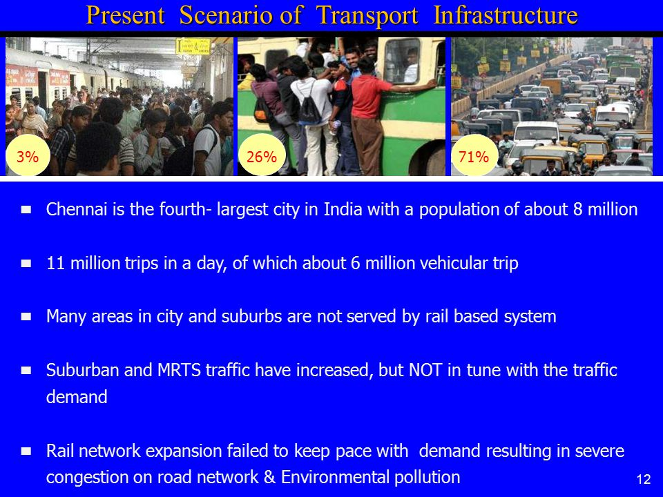 Present Scenario of Transport Infrastructure