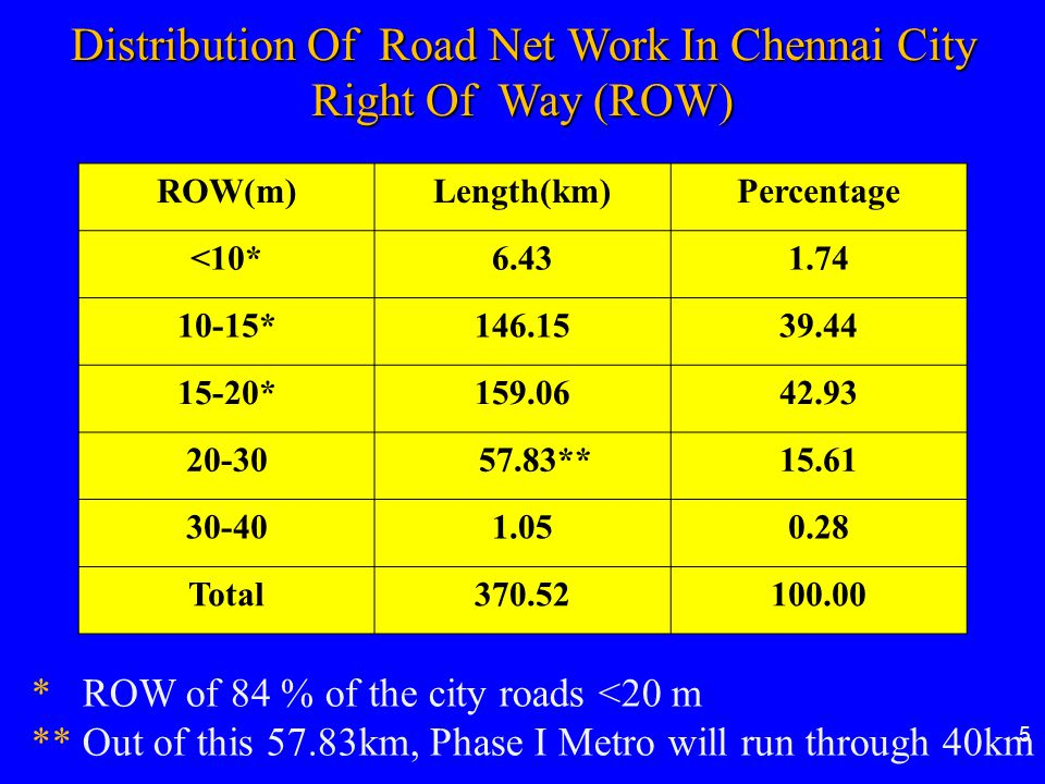 Distribution Of Road Net Work In Chennai City Right Of Way (ROW)