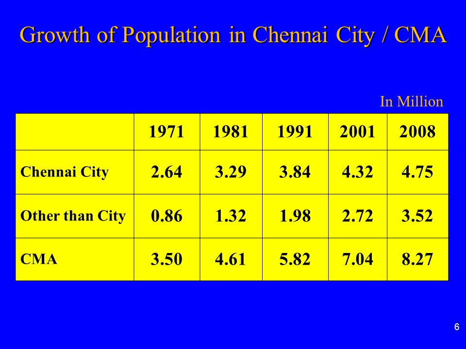 Growth of Population in Chennai City / CMA