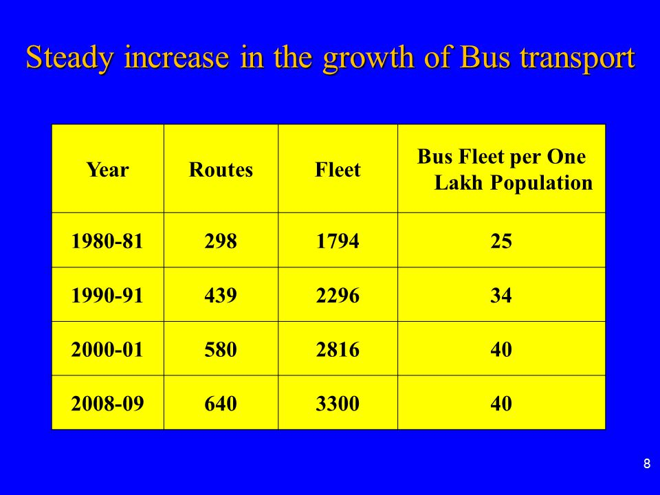 Bus Fleet per One Lakh Population