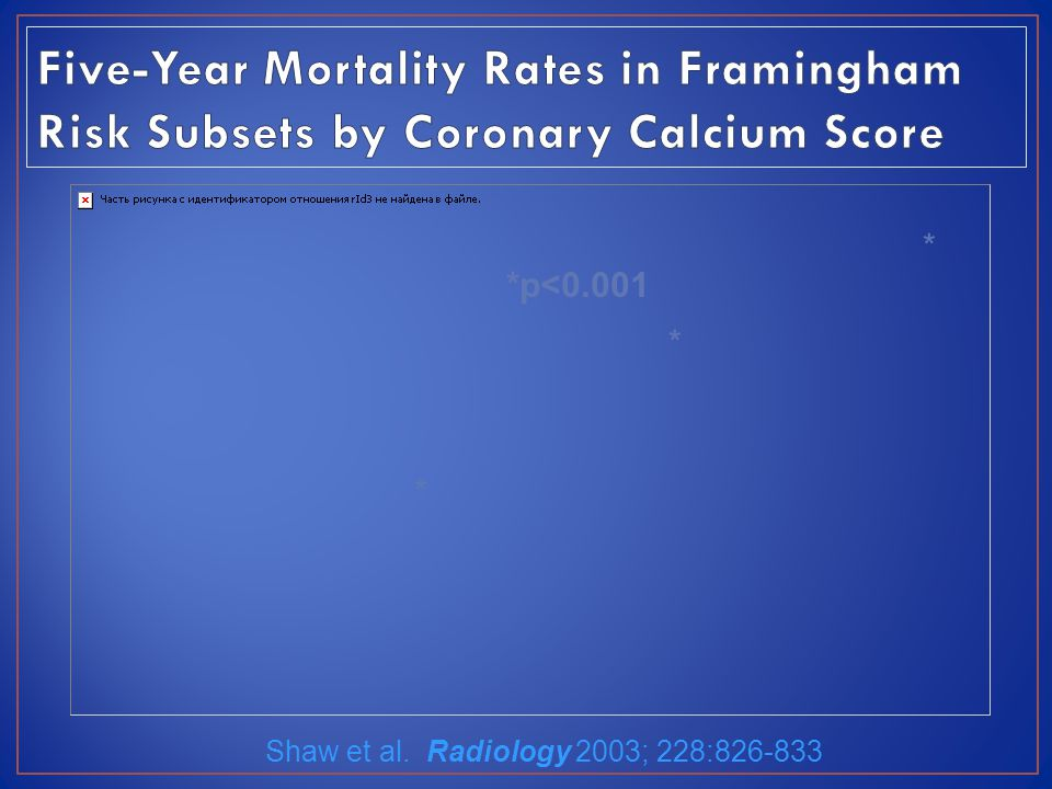 Five-Year Mortality Rates in Framingham Risk Subsets by Coronary Calcium Score