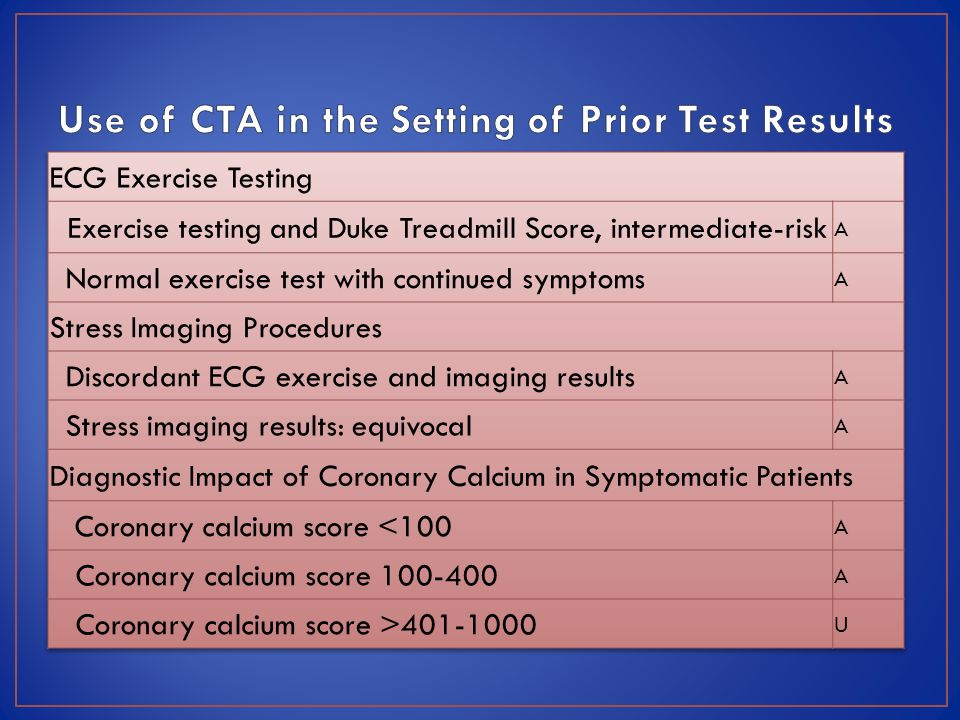 Use of CTA in the Setting of Prior Test Results