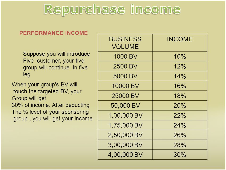Repurchase income BUSINESS VOLUME INCOME 1000 BV 10% 2500 BV 12%