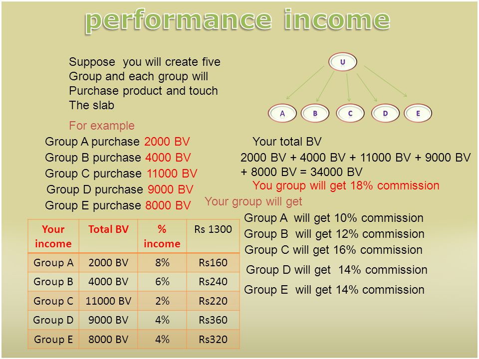 performance income Suppose you will create five