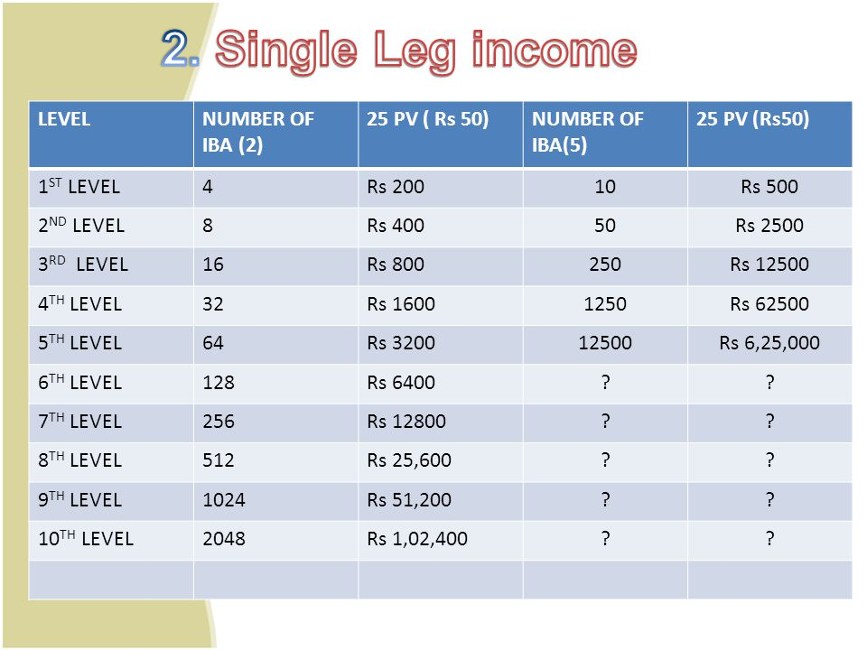 2. Single Leg income LEVEL NUMBER OF IBA (2) 25 PV ( Rs 50)