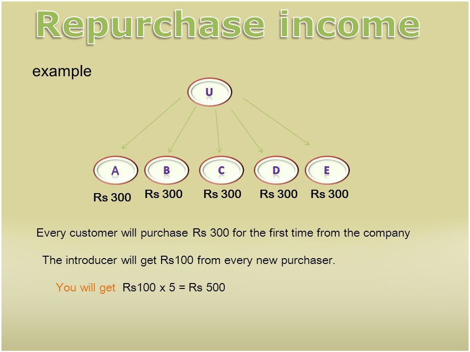 Repurchase income example a u b c d e Rs 300 Rs 300 Rs 300 Rs 300