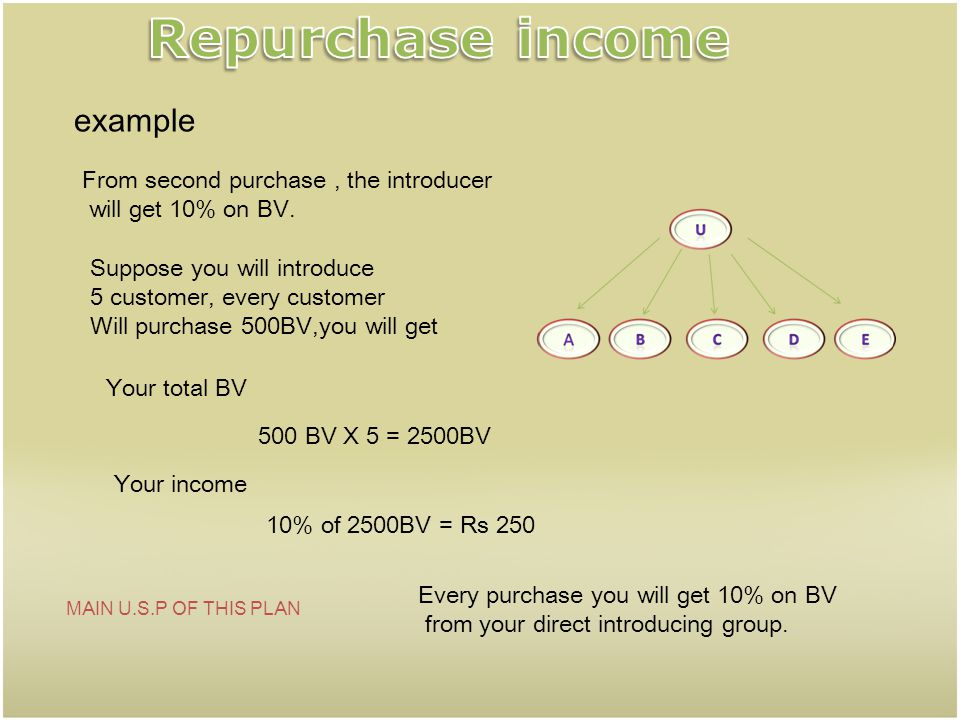 Repurchase income example From second purchase , the introducer