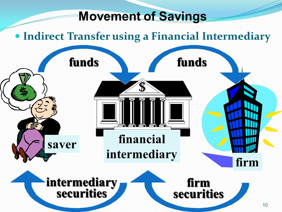 Movement of Savings funds financial saver intermediary firm securities