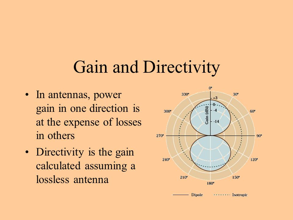 Gain and Directivity In antennas, power gain in one direction is at the expense of losses in others.