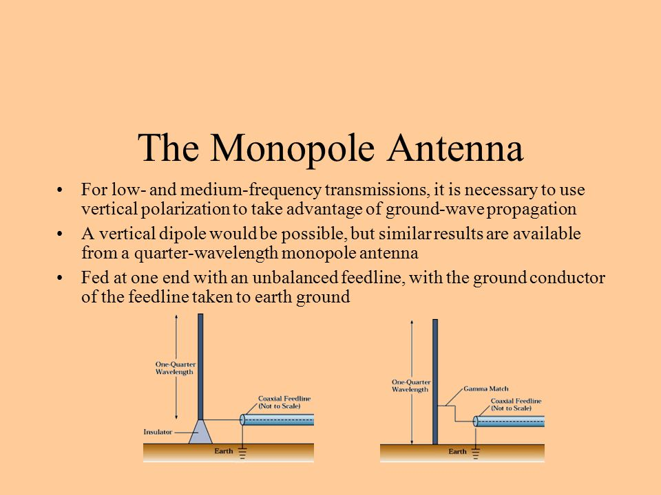 The Monopole Antenna