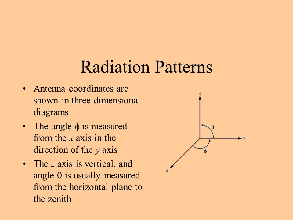 Radiation Patterns Antenna coordinates are shown in three-dimensional diagrams.