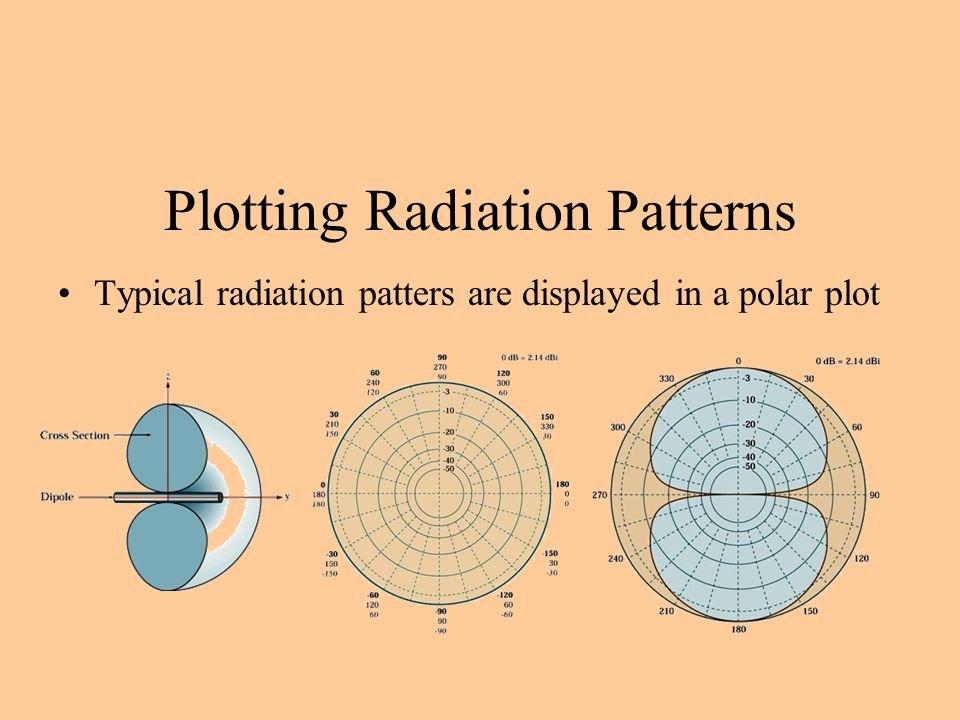 Plotting Radiation Patterns