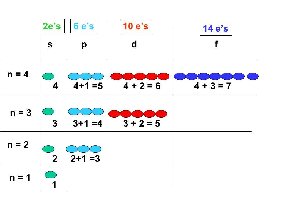 2e's 6 e's. 10 e's. 14 e's. s p d f. n = 4.