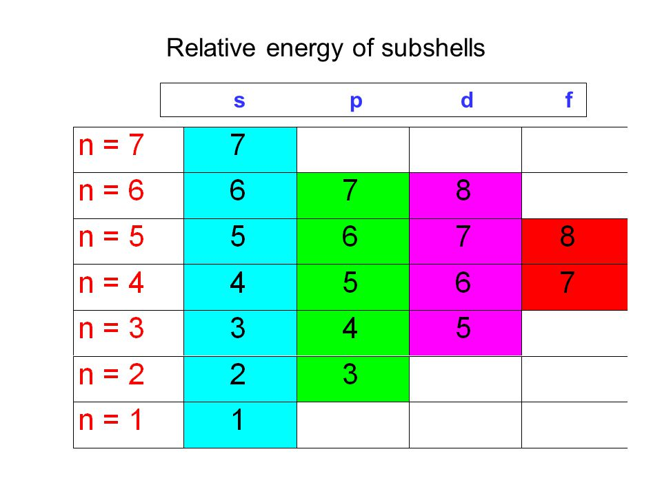 Relative energy of subshells