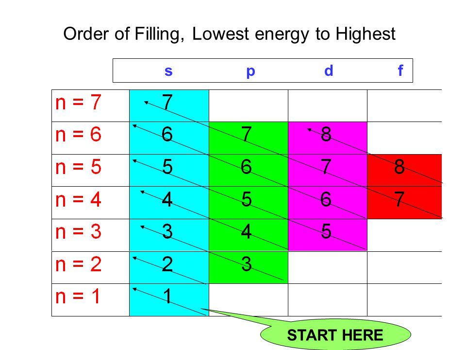 Order of Filling, Lowest energy to Highest
