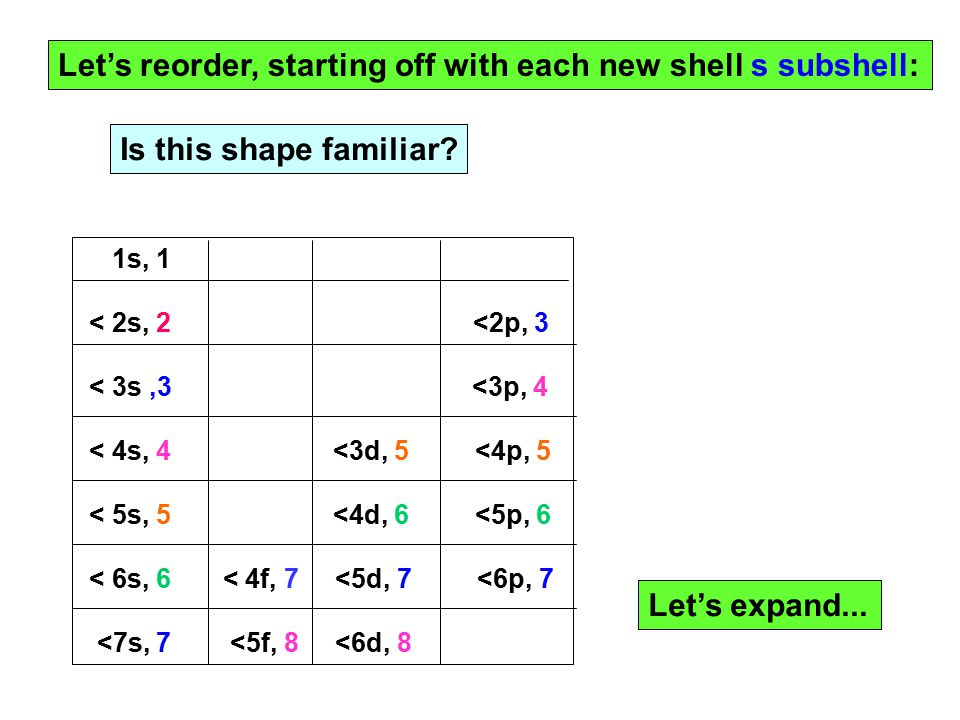 Let's reorder, starting off with each new shell s subshell: