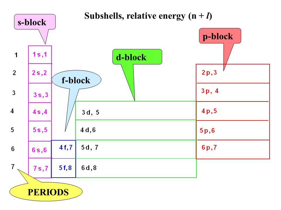 Subshells, relative energy (n + l)