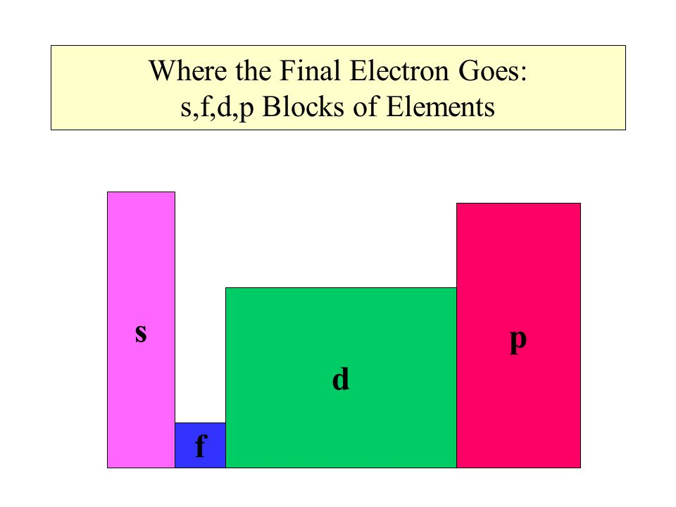 Where the Final Electron Goes: s,f,d,p Blocks of Elements