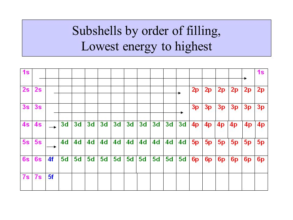 Subshells by order of filling, Lowest energy to highest