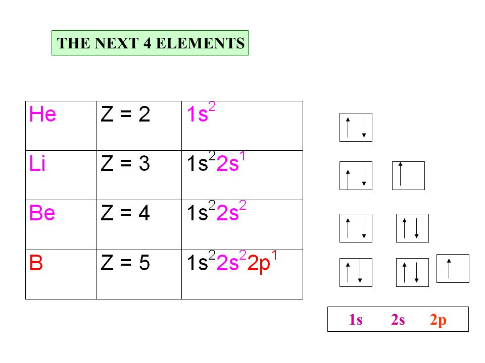 THE NEXT 4 ELEMENTS 1s 2s 2p