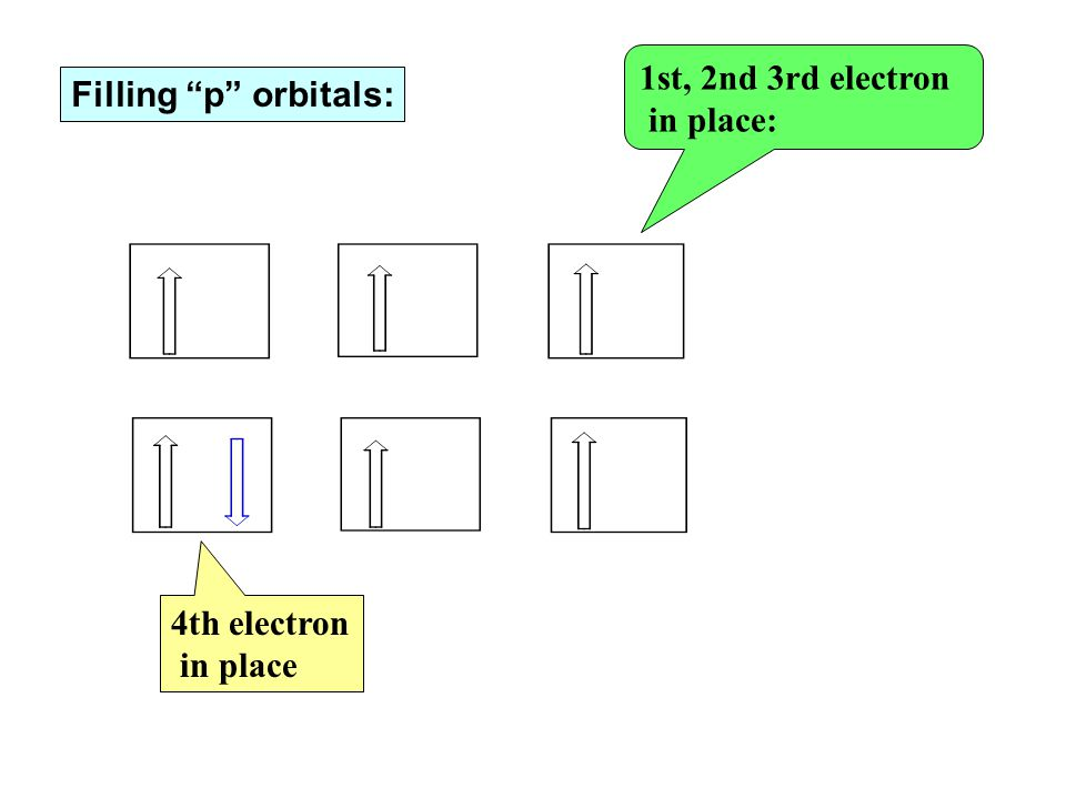 1st, 2nd 3rd electron in place: Filling p orbitals: 4th electron in place