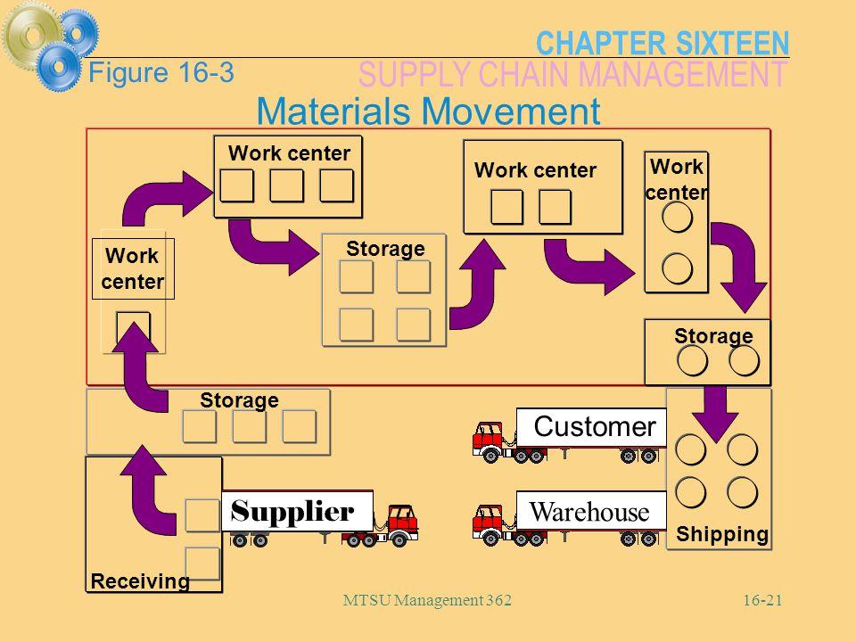 Materials Movement Figure 16-3 Customer Supplier Warehouse Work center