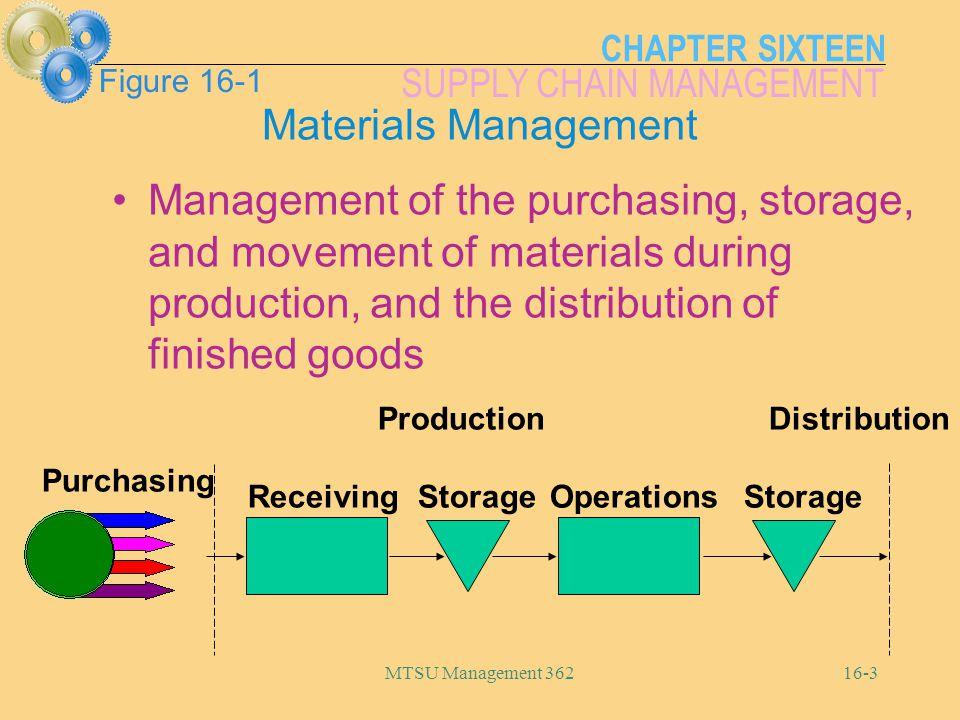 Figure 16-1 Materials Management.