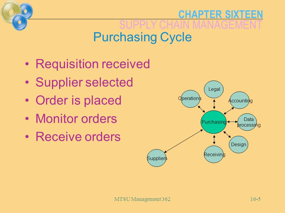 Purchasing Cycle Requisition received Supplier selected