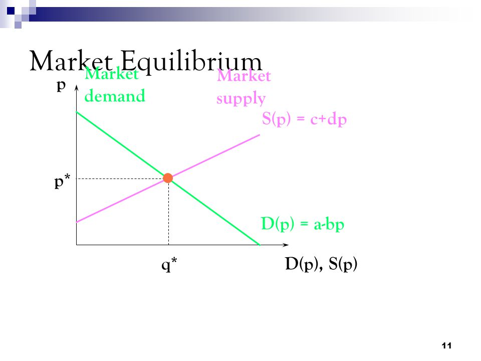 Market Equilibrium Market demand Market supply p S(p) = c+dp p*