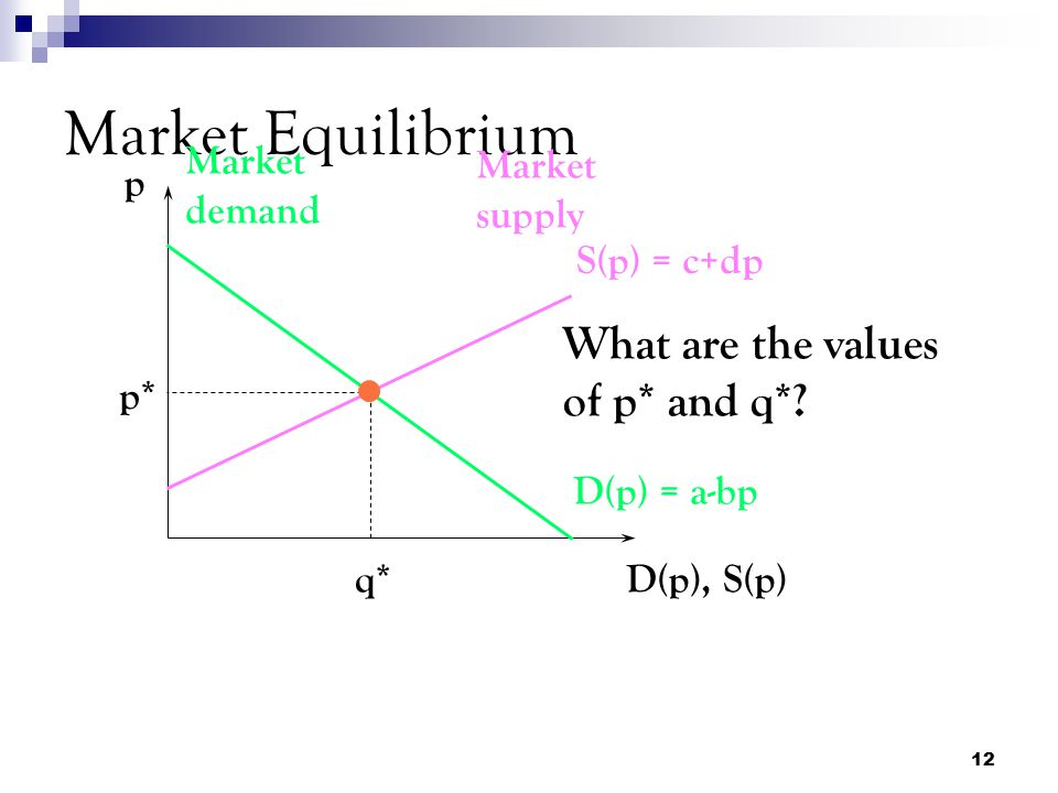 Market Equilibrium What are the values of p* and q* Market demand