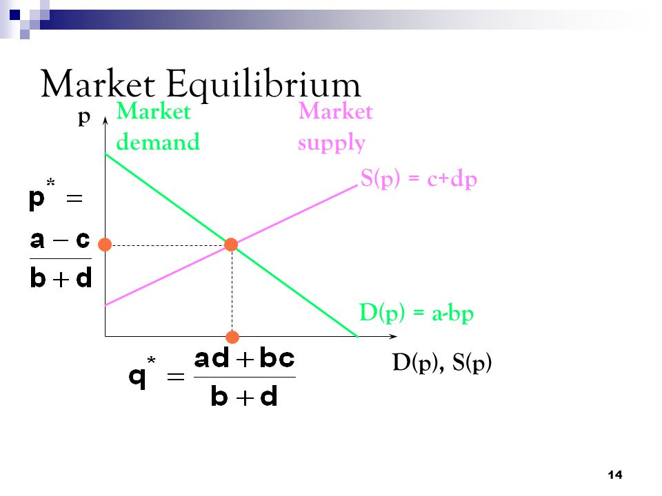 Market Equilibrium p Market demand Market supply S(p) = c+dp