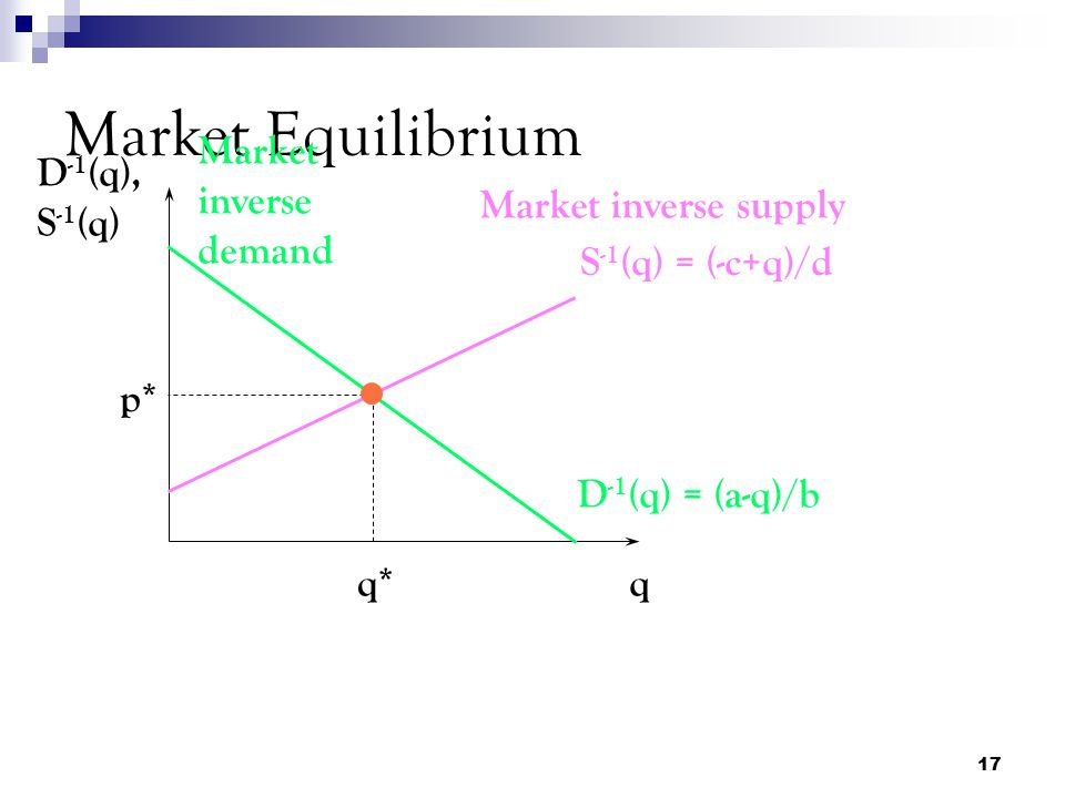 Market Equilibrium Market inverse demand D-1(q), S-1(q)