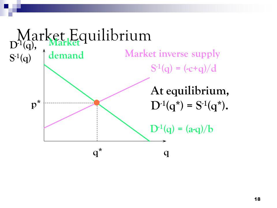 Market Equilibrium At equilibrium, D-1(q*) = S-1(q*). Market demand