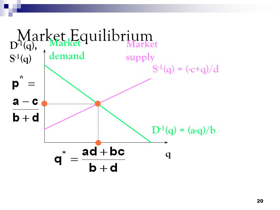 Market Equilibrium Market demand Market supply D-1(q), S-1(q)