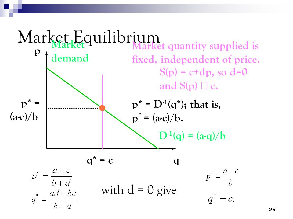 Market Equilibrium with d = 0 give Market demand