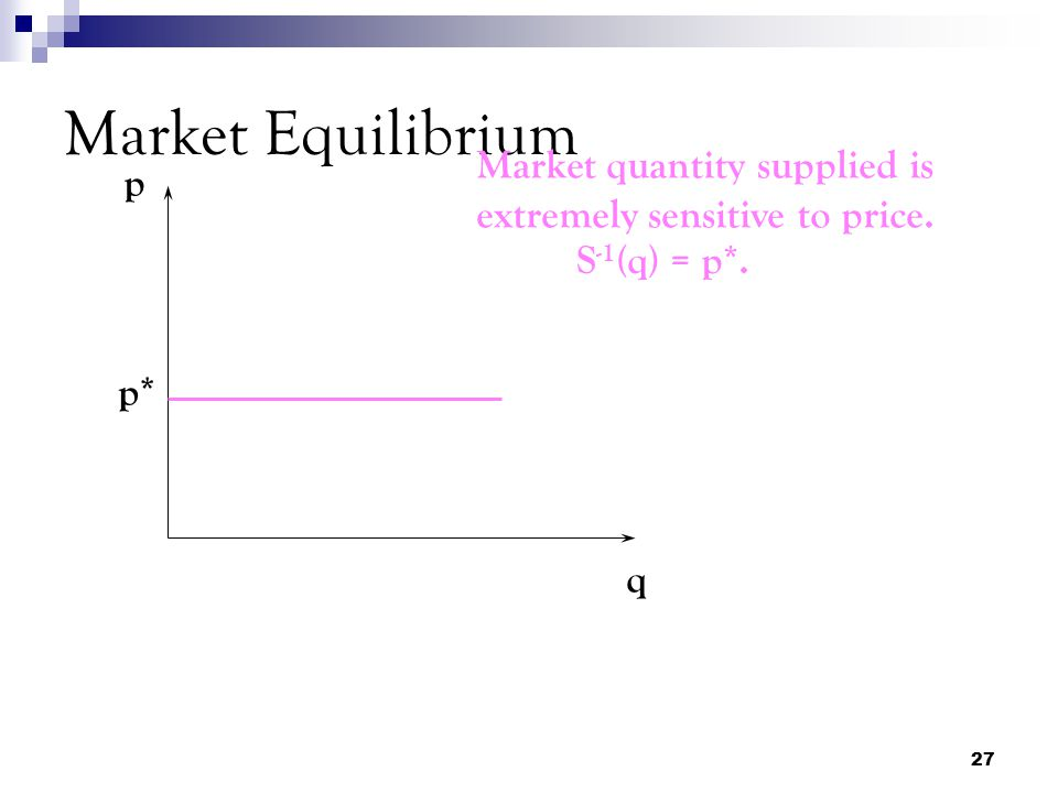 Market Equilibrium Market quantity supplied is extremely sensitive to price. p S-1(q) = p*. p* q