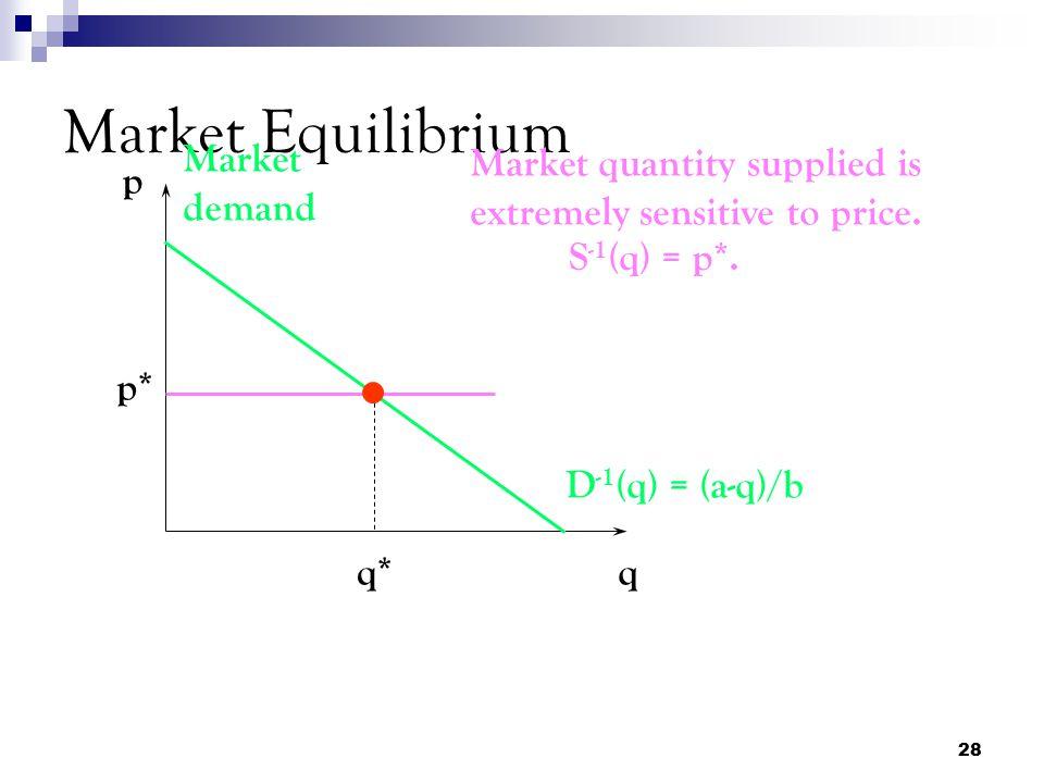 Market Equilibrium Market demand