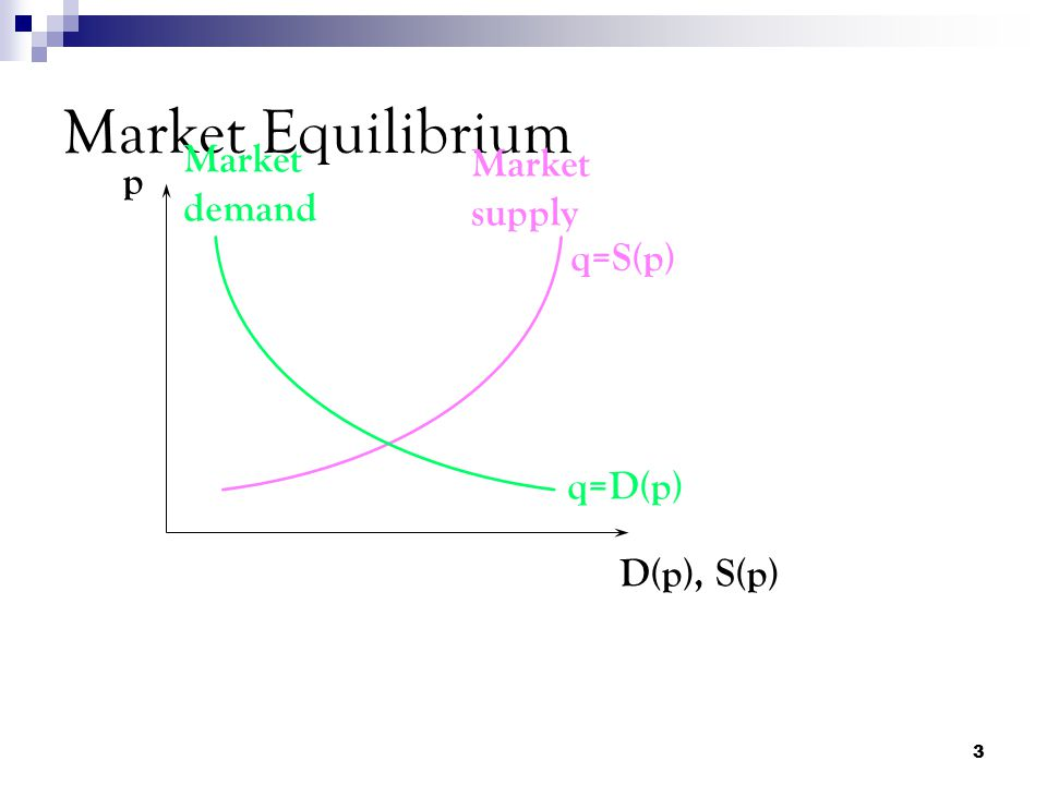 Market Equilibrium Market demand Market supply p q=S(p) q=D(p)