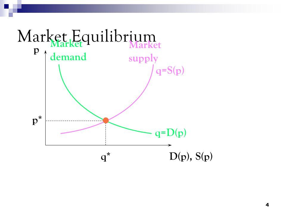 Market Equilibrium Market demand Market supply p q=S(p) p* q=D(p) q*