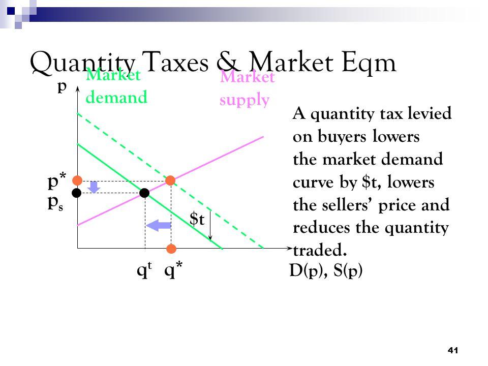 Quantity Taxes & Market Eqm