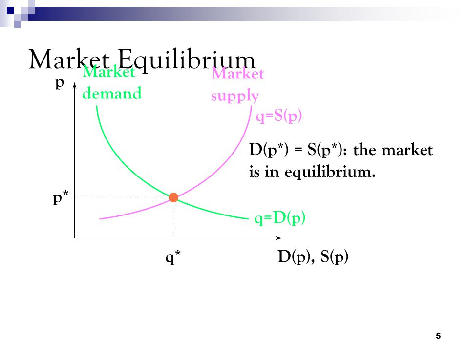 Market Equilibrium Market demand Market supply p q=S(p)
