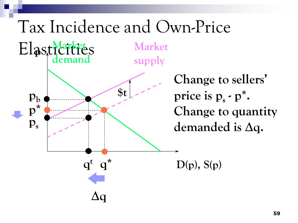 Tax Incidence and Own-Price Elasticities