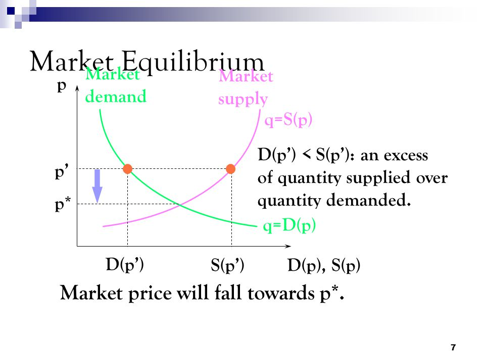 Market Equilibrium Market price will fall towards p*. Market demand