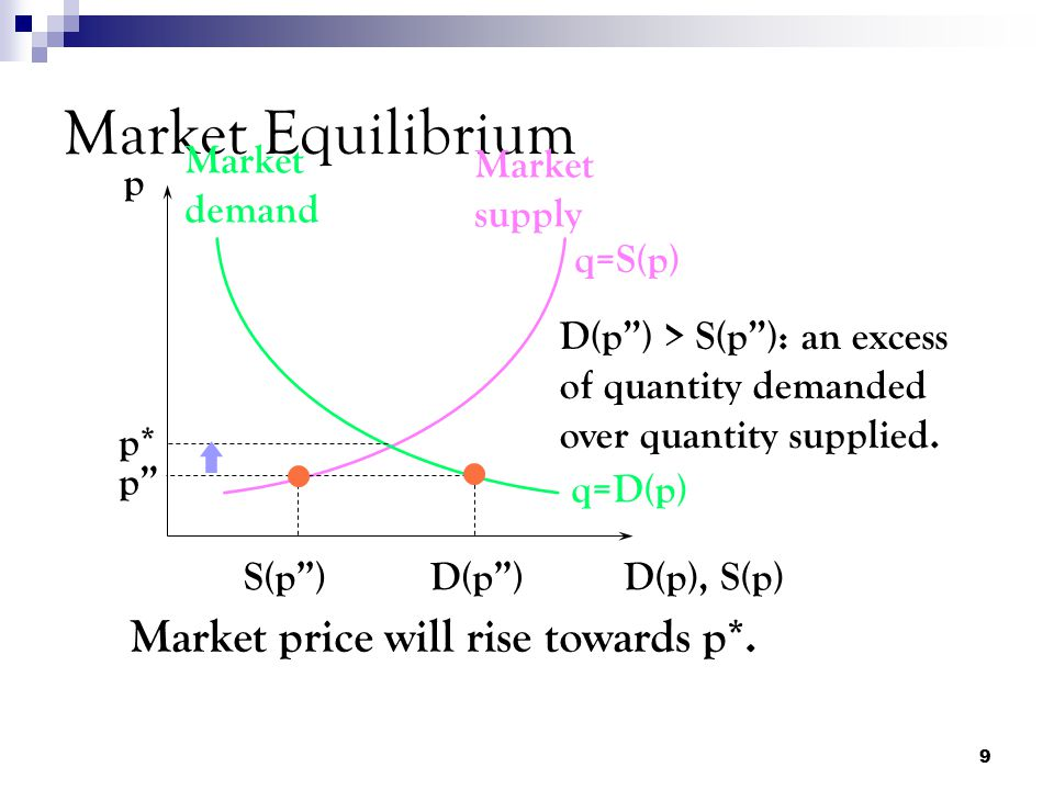 Market Equilibrium Market price will rise towards p*. Market demand
