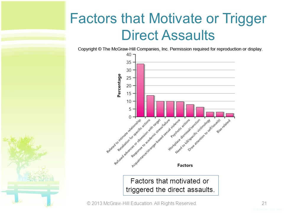 Factors that Motivate or Trigger Direct Assaults