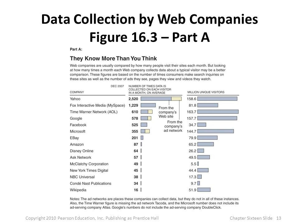 Data Collection by Web Companies Figure 16.3 – Part A