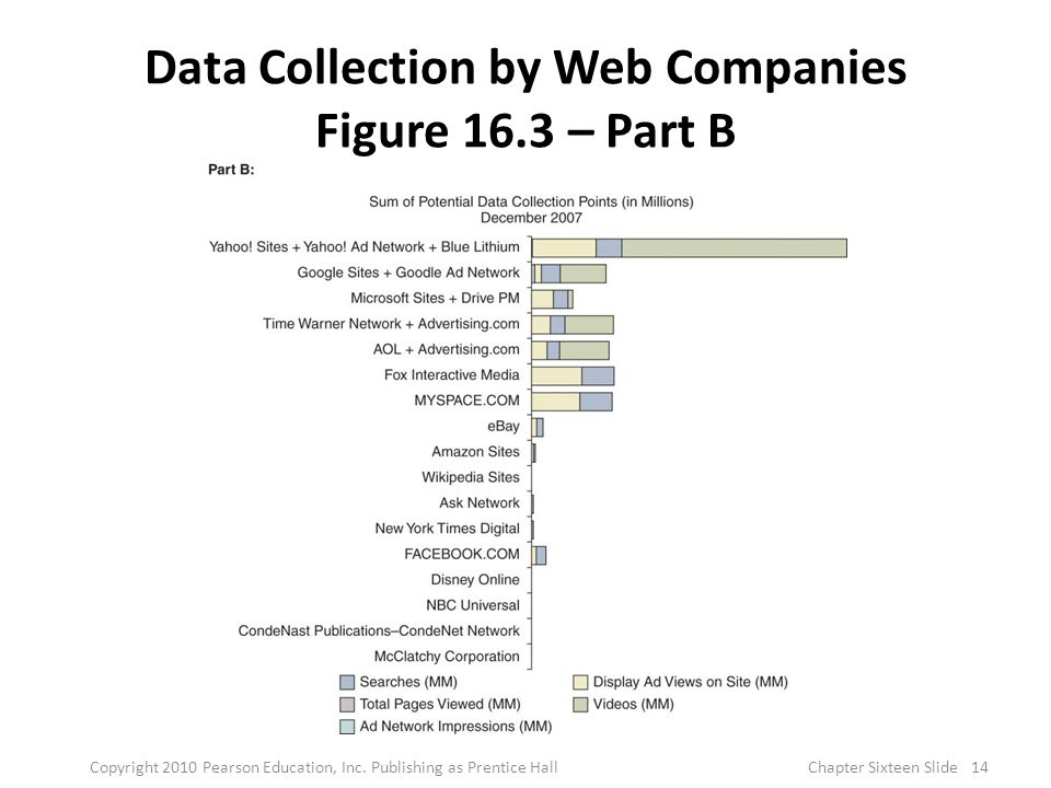 Data Collection by Web Companies Figure 16.3 – Part B