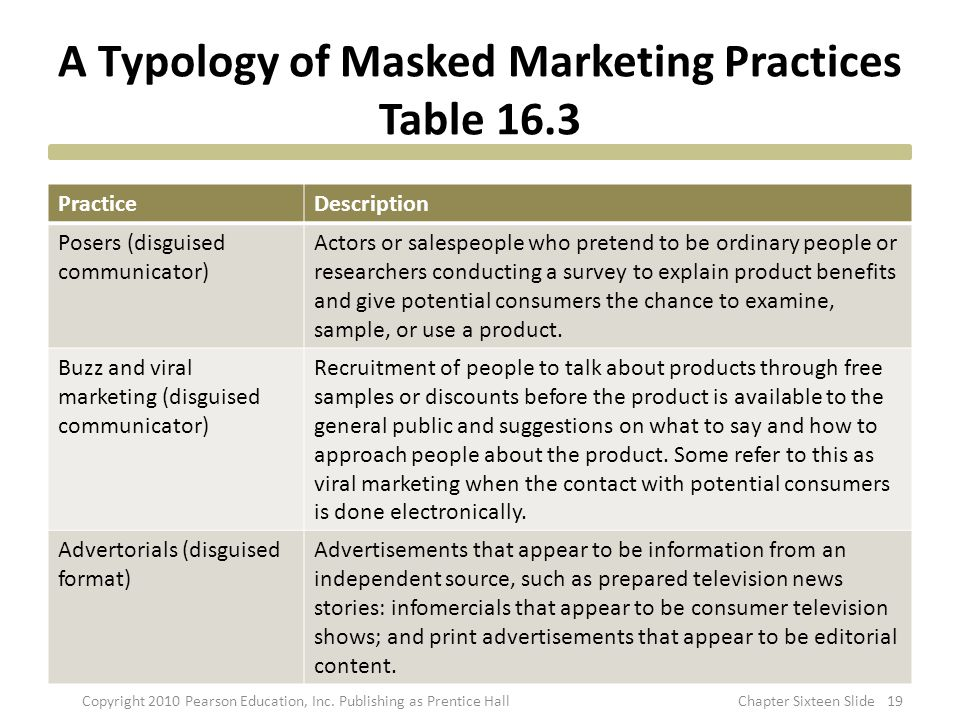 A Typology of Masked Marketing Practices Table 16.3